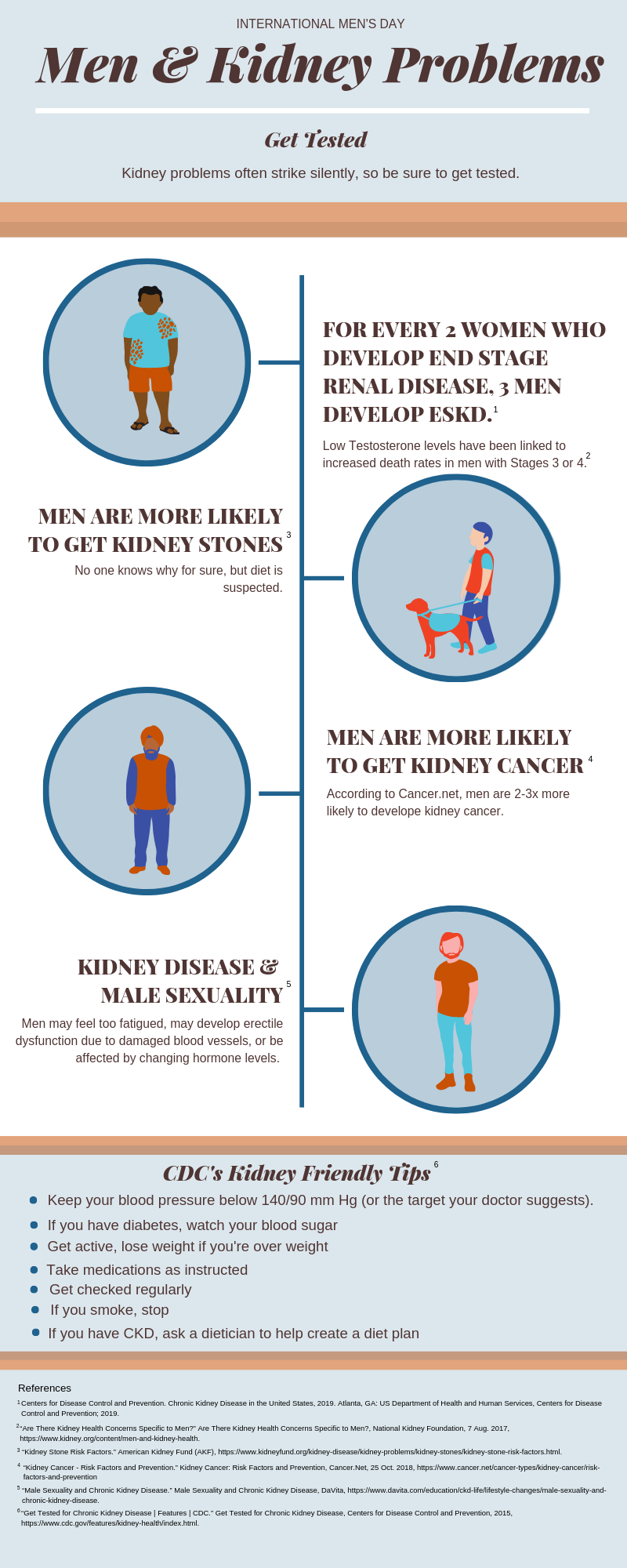 Kidney Disease And Men The Hope